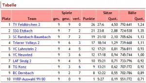 Tabelle Ende Hinrunde Verbandsliga