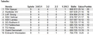 Tabelle Regionalliga Ende Hinrunde
