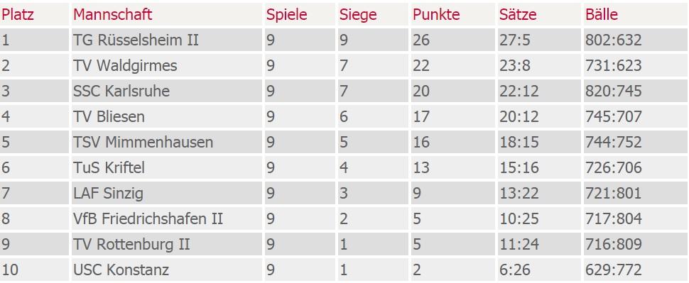 Tabelle Hinrunde Dritte Liga